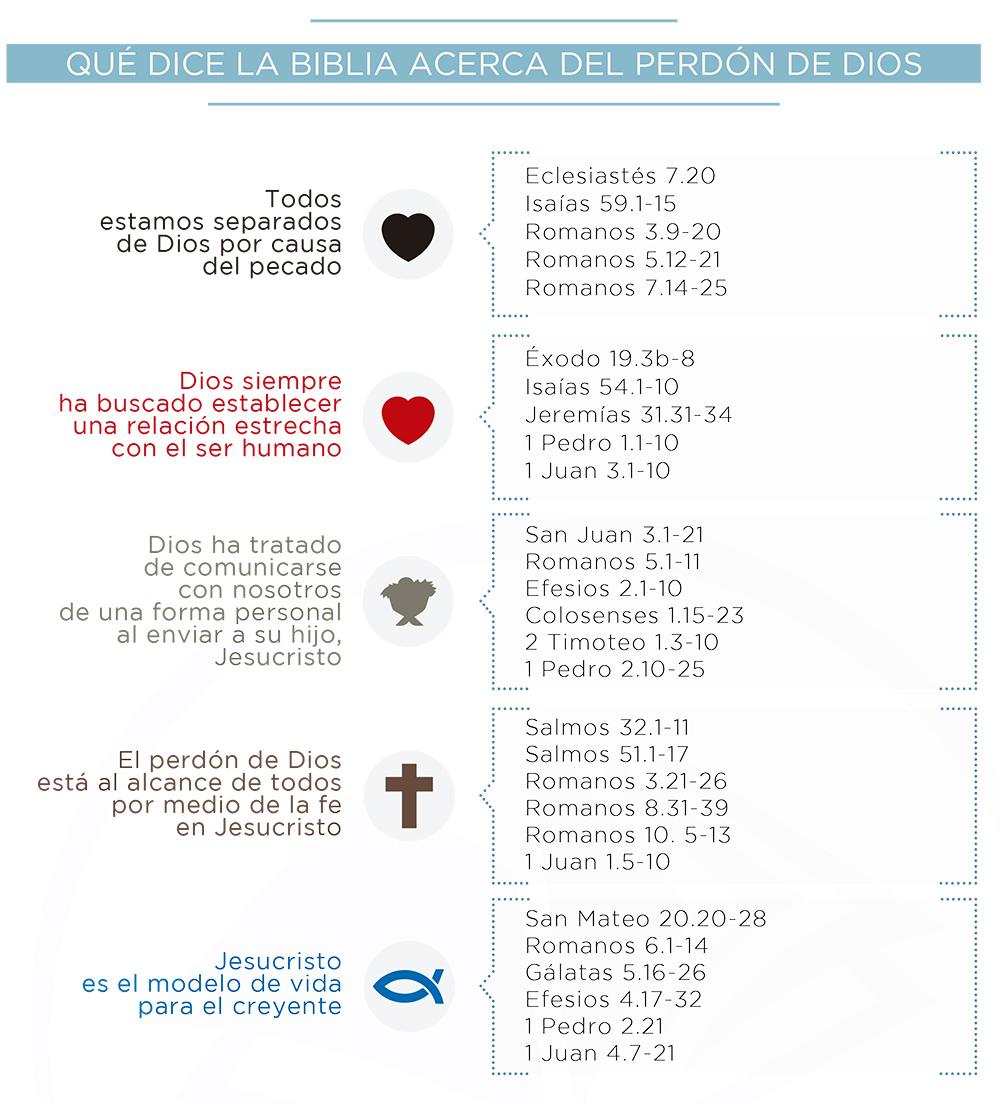 Qué-dice-la-Biblia-acerca-del-perdón