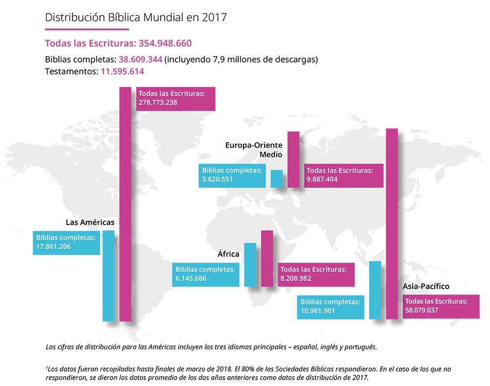 Distribución bíblica mundial