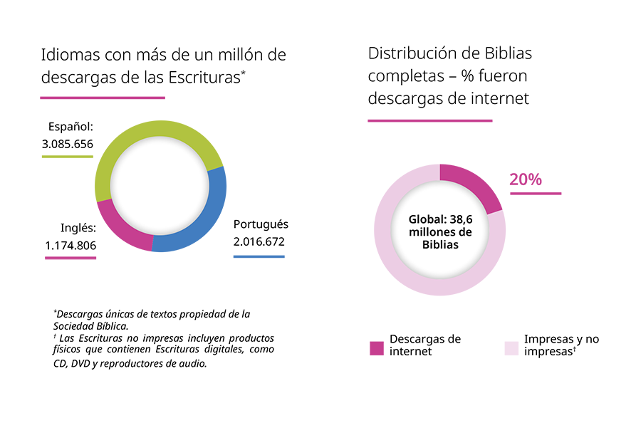 Gráficos distribución